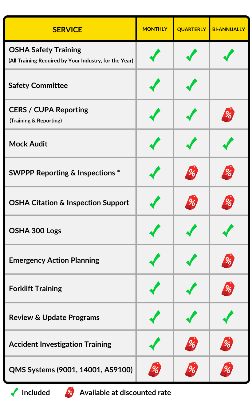 ROI Safety Annual Service Program Chart